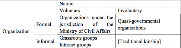 Table 1: A Typology of Associations in China